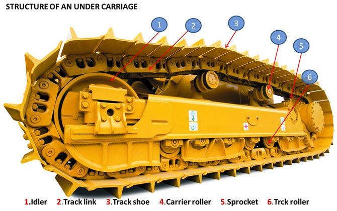 komatsu India strucuture of an under carriage